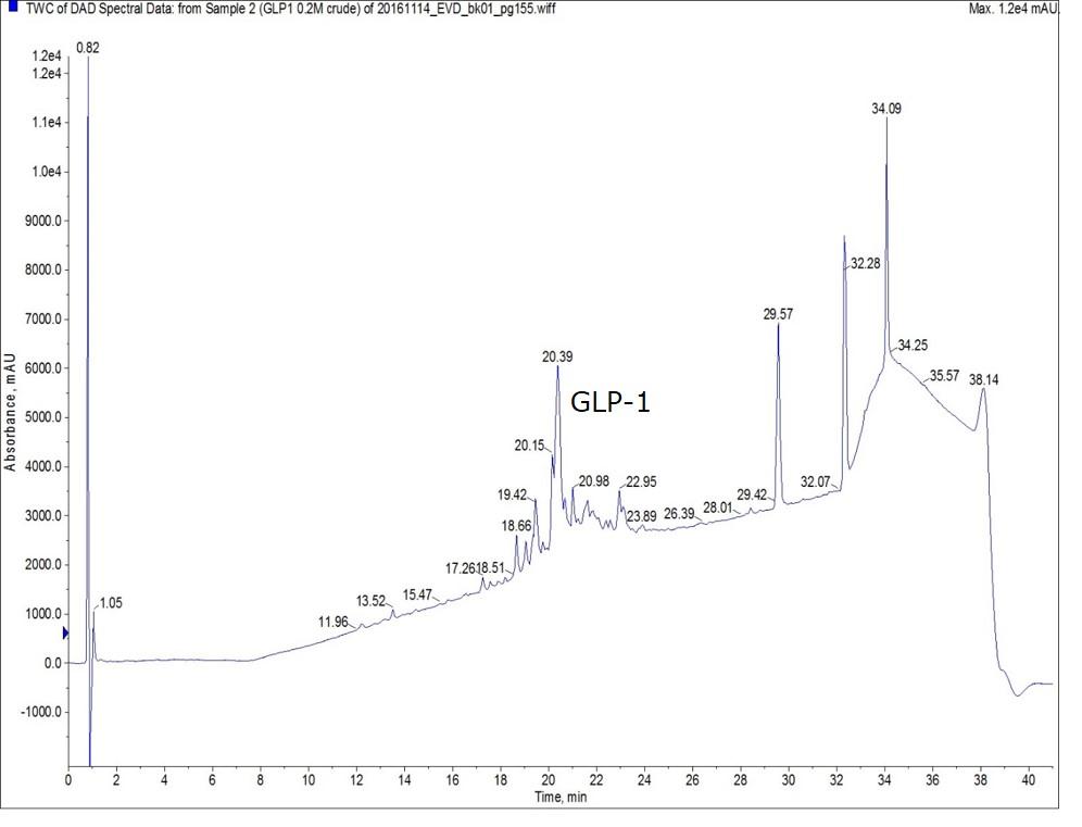 0-2m-glp1-crude