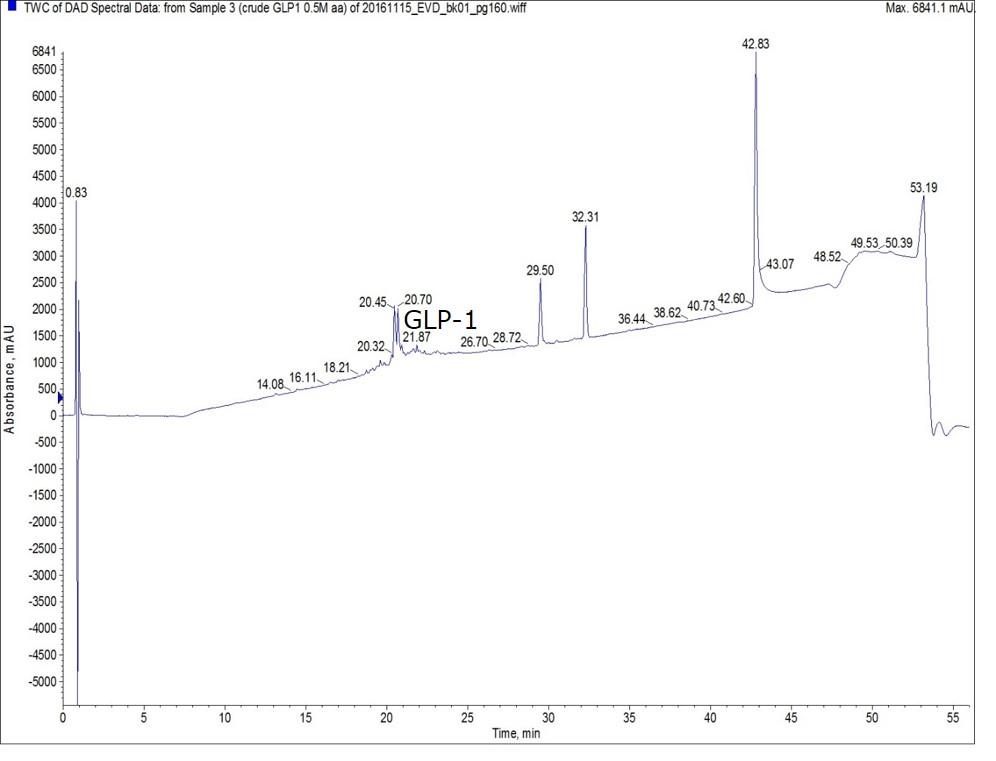 0-5m-glp1-crude