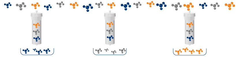 How to purify hydrophilic peptides with flash column chromatography